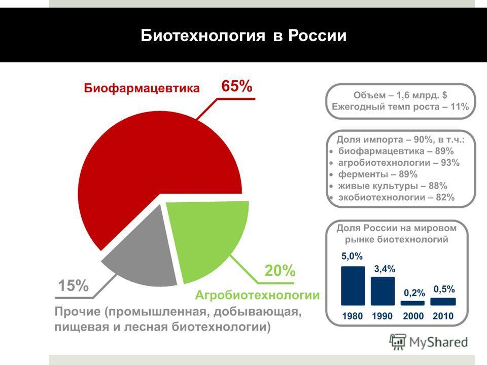Биотехнология в России