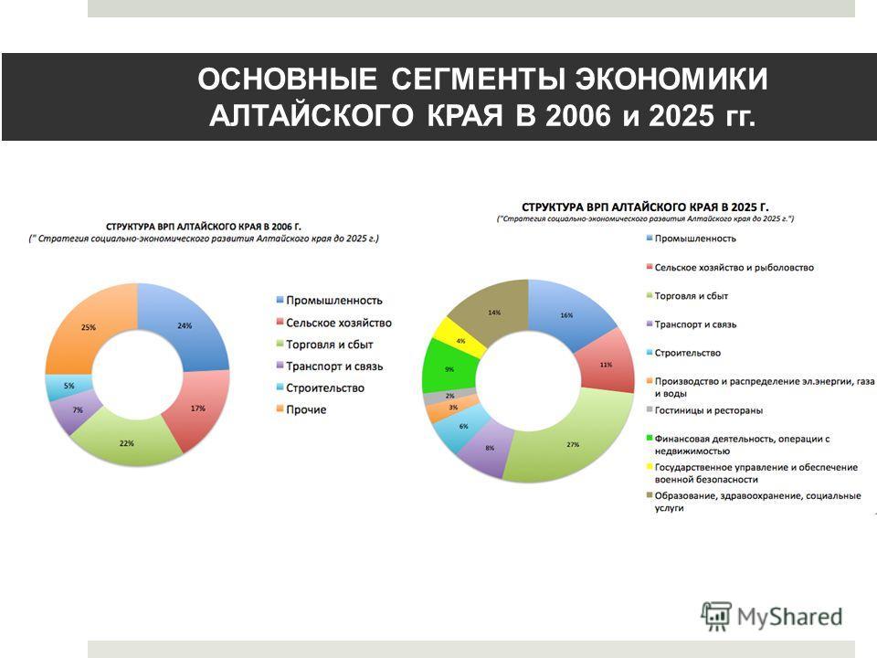 ОСНОВНЫЕ СЕГМЕНТЫ ЭКОНОМИКИ АЛТАЙСКОГО КРАЯ В 2006 и 2025 гг.