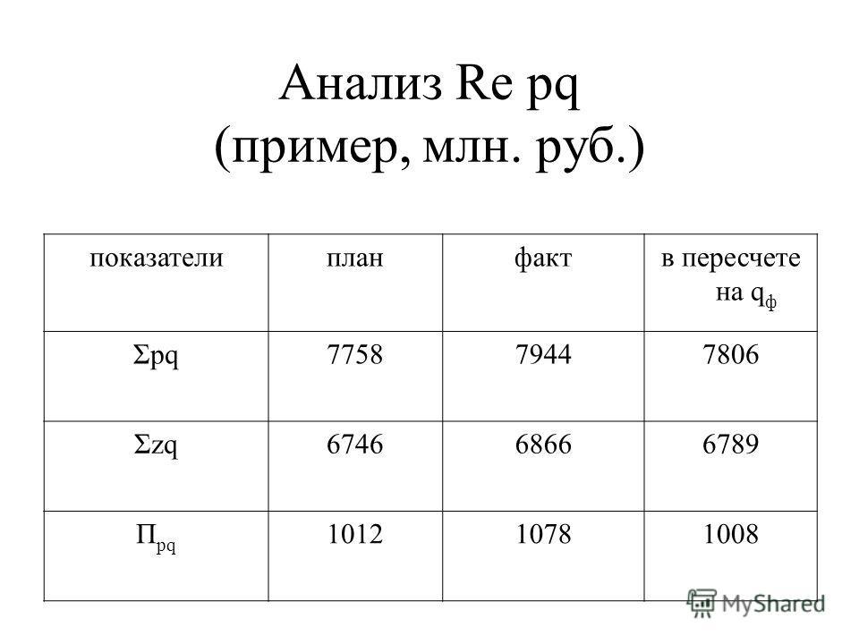 Анализ Re pq (пример, млн. руб.) показателипланфактв пересчете на q ф Σpq775879447806 Σzq674668666789 П pq 101210781008