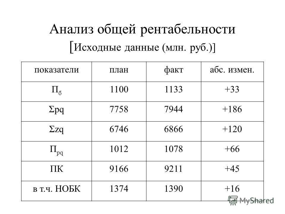 Анализ общей рентабельности [ Исходные данные (млн. руб.)] показателипланфактабс. измен. ПбПб 11001133+33 Σpq77587944+186 Σzq67466866+120 П pq 10121078+66 ПК91669211+45 в т.ч. НОБК13741390+16