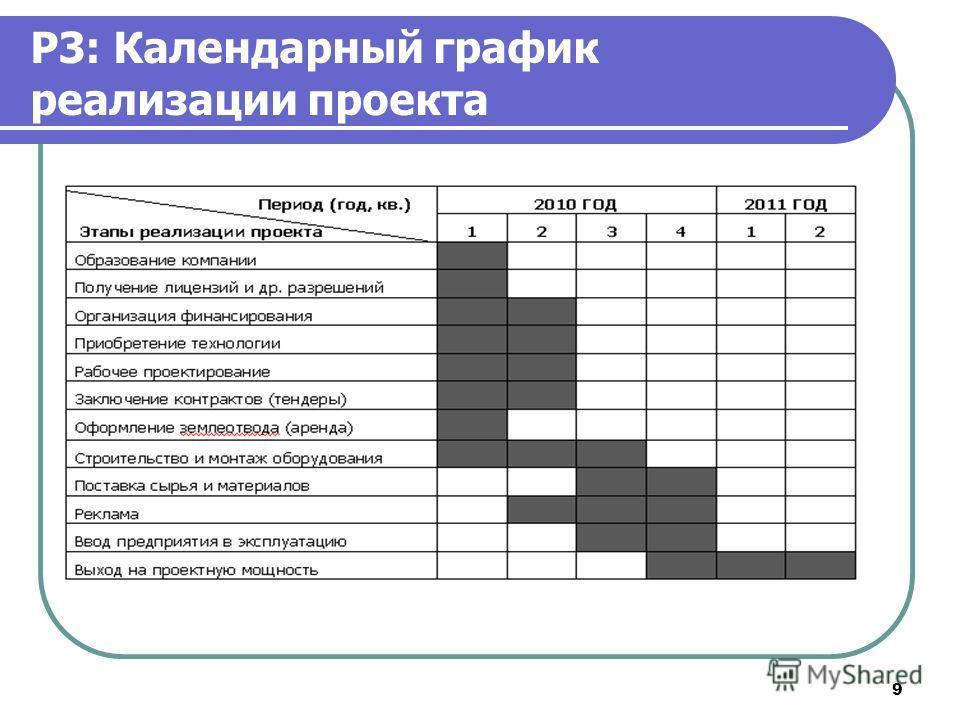9 P3: Календарный график реализации проекта