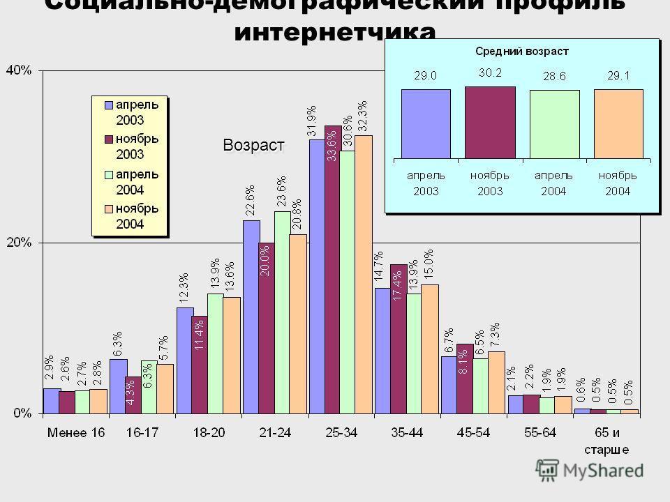 Социально-демографический профиль интернетчикаВозрастВозраст