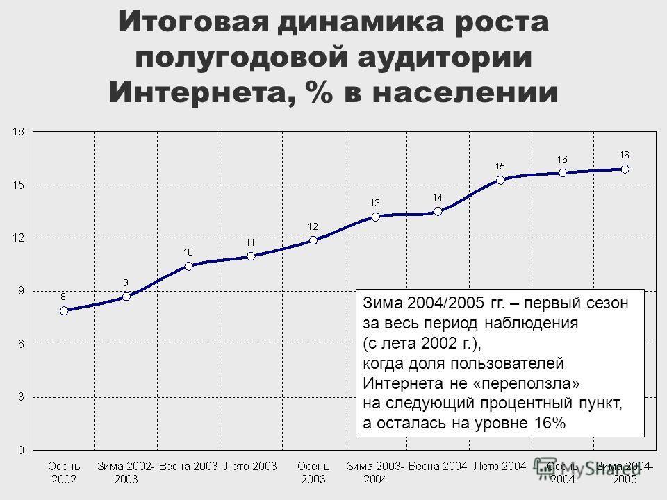 Итоговая динамика роста полугодовой аудитории Интернета, % в населении Зима 2004/2005 гг. – первый сезон за весь период наблюдения (с лета 2002 г.), когда доля пользователей Интернета не «переползла» на следующий процентный пункт, а осталась на уровн