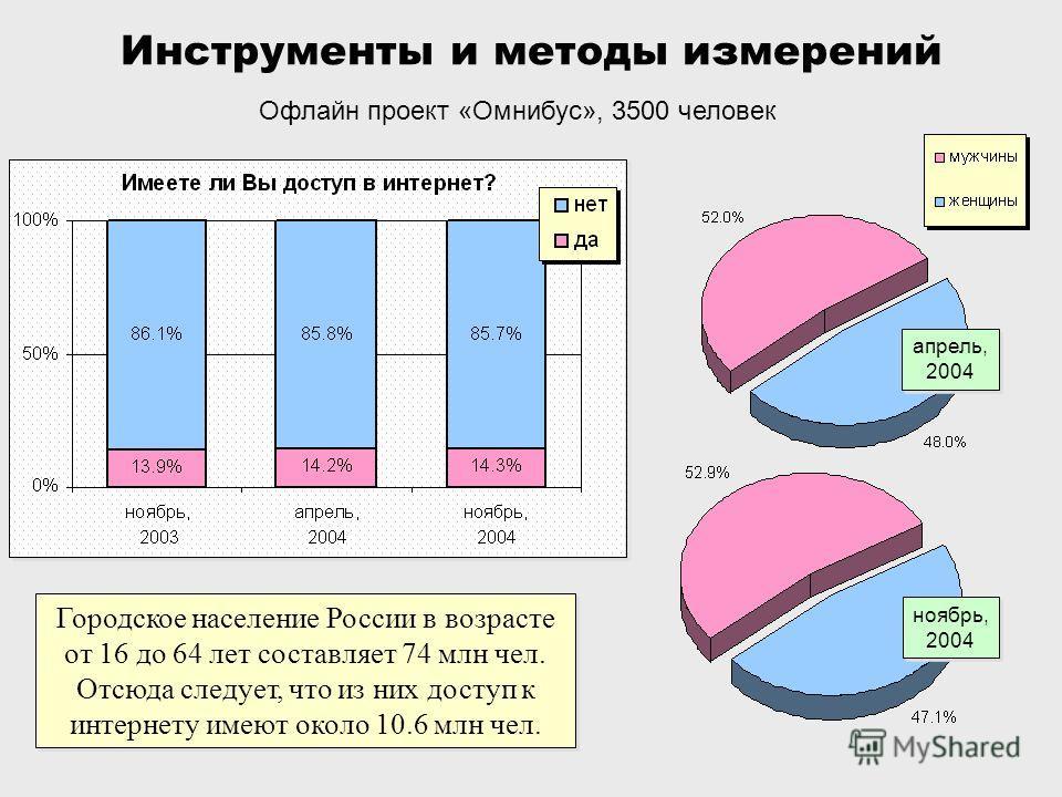 Инструменты и методы измерений Офлайн проект «Омнибус», 3500 человек Городское население России в возрасте от 16 до 64 лет составляет 74 млн чел. Отсюда следует, что из них доступ к интернету имеют около 10.6 млн чел. ноябрь, 2004 апрель, 2004