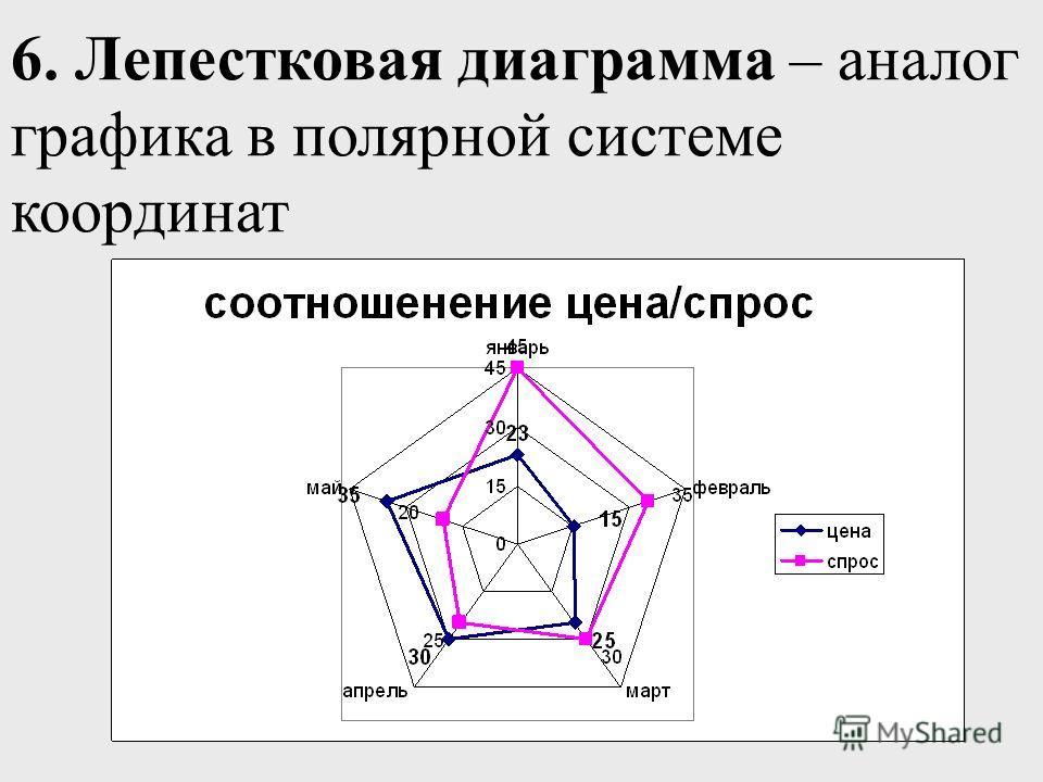 6. Лепестковая диаграмма – аналог графика в полярной системе координат