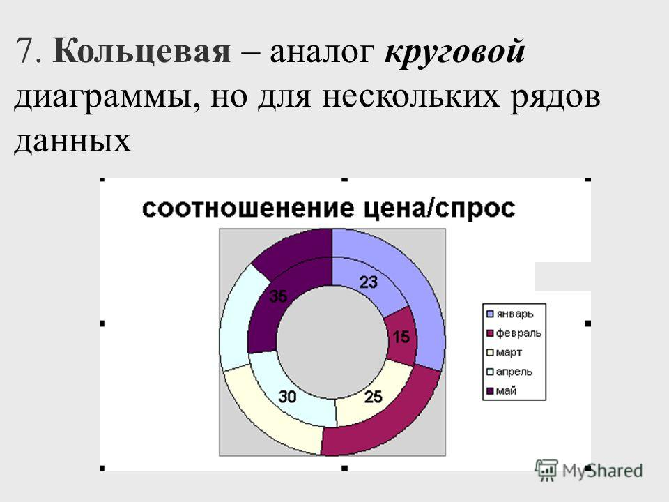 7. Кольцевая – аналог круговой диаграммы, но для нескольких рядов данных