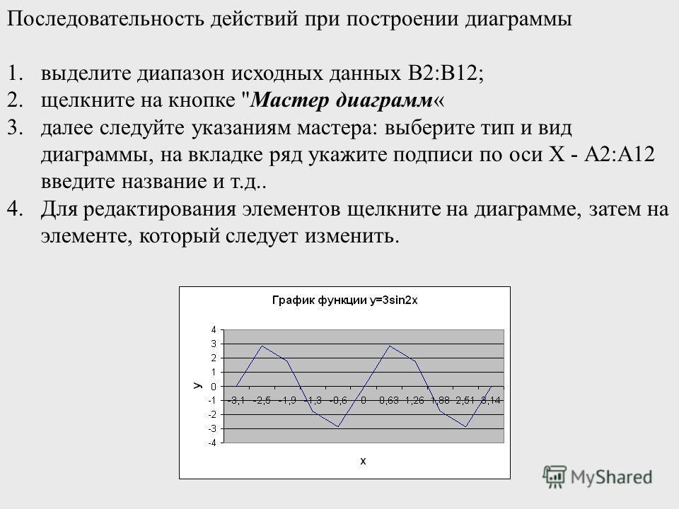 Последовательность действий при построении диаграммы 1.выделите диапазон исходных данных В2:В12; 2.щелкните на кнопке