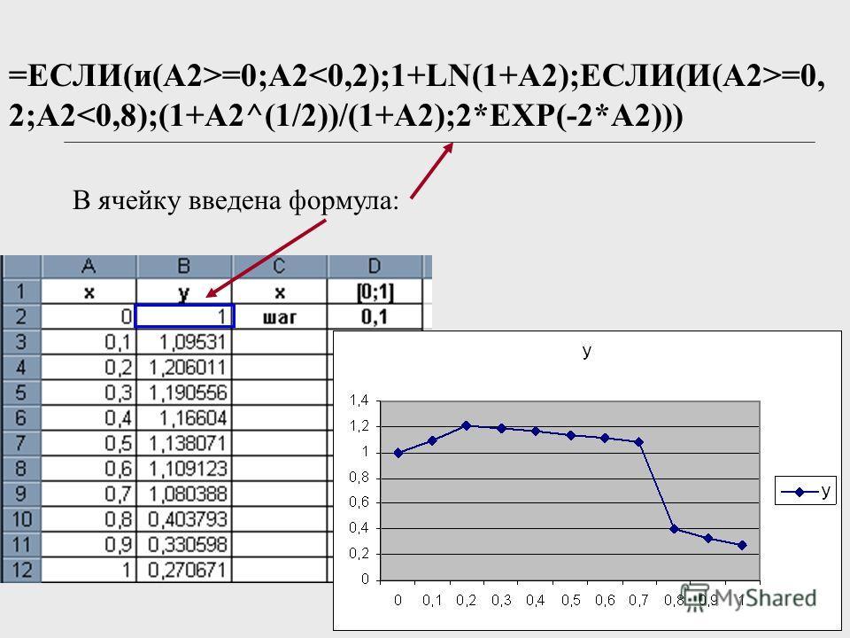 =ЕСЛИ(и(A2>=0;A2 =0, 2;A2