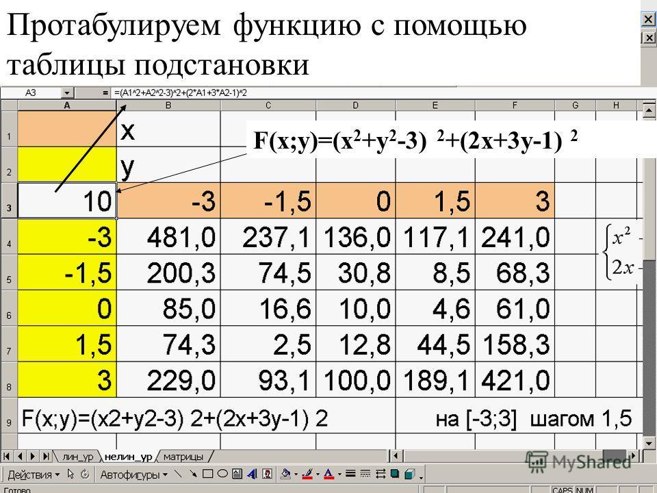 Протабулируем функцию с помощью таблицы подстановки F(x;y)=(х 2 +у 2 -3) 2 +(2х+3у-1) 2