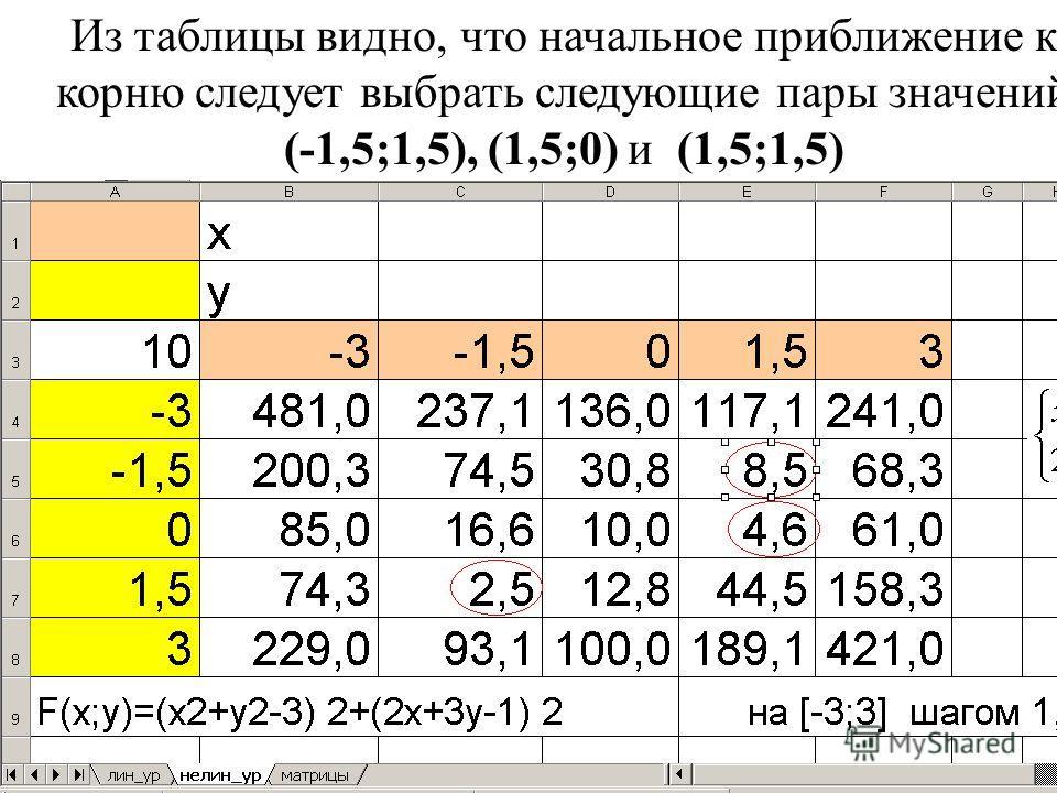 Из таблицы видно, что начальное приближение к корню следует выбрать следующие пары значений (-1,5;1,5), (1,5;0) и (1,5;1,5)