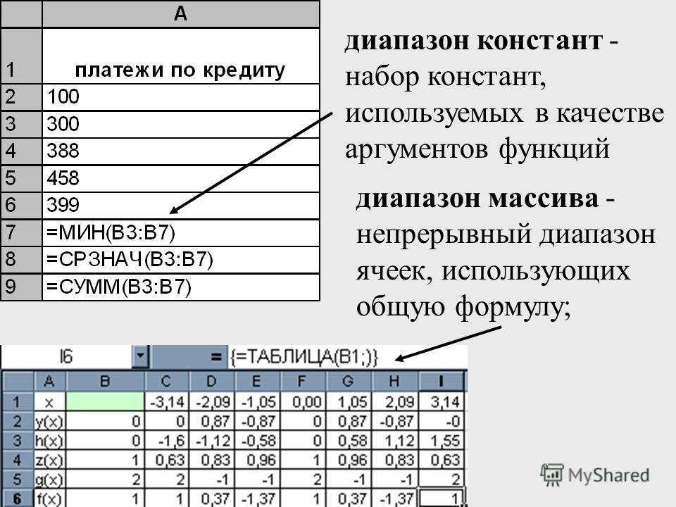 диапазон констант - набор констант, используемых в качестве аргументов функций диапазон массива - непрерывный диапазон ячеек, использующих общую формулу;