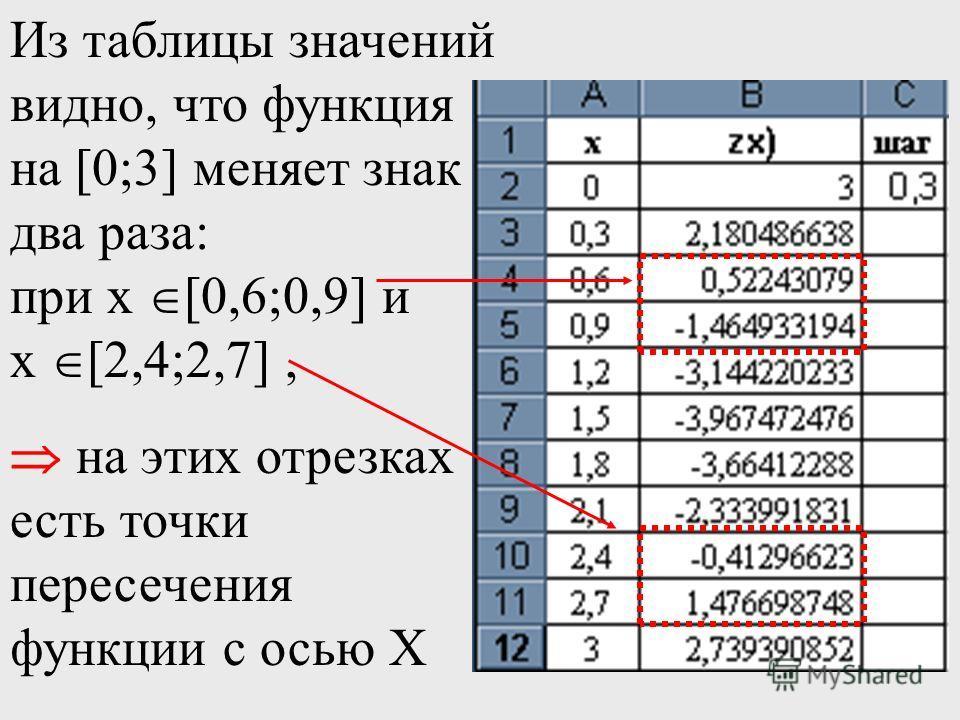 Из таблицы значений видно, что функция на [0;3] меняет знак два раза: при х [0,6;0,9] и х [2,4;2,7], на этих отрезках есть точки пересечения функции с осью Х