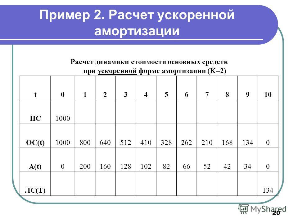 20 Пример 2. Расчет ускоренной амортизации Расчет динамики стоимости основных средств при ускоренной форме амортизации (K=2) t012345678910 ПС1000 ОС(t)10008006405124103282622101681340 A(t)020016012810282665242340 ЛС(T) 134