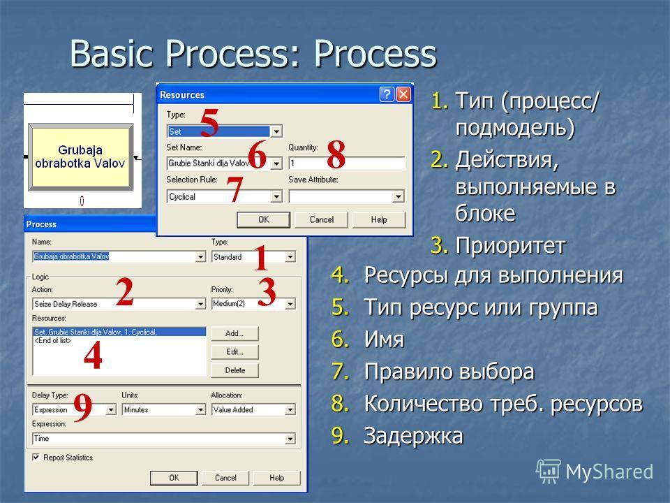 Basic Process: Process 1 23 4 5 6 7 9 8 1.Тип (процесс/ подмодель) 2.Действия, выполняемые в блоке 3.Приоритет 4.Ресурсы для выполнения 5.Тип ресурс или группа 6.Имя 7.Правило выбора 8.Количество треб. ресурсов 9.Задержка