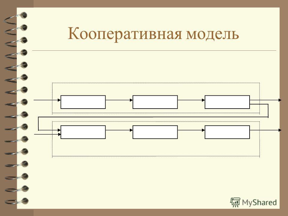 Кооперативная модель