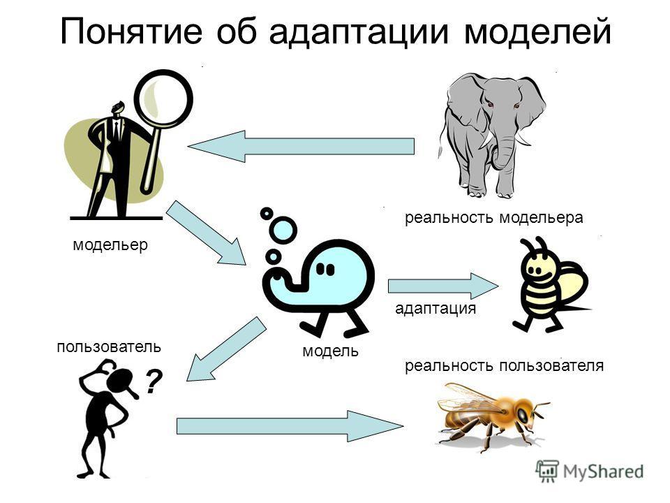 Понятие об адаптации моделей ? модельер пользователь модель реальность модельера реальность пользователя адаптация