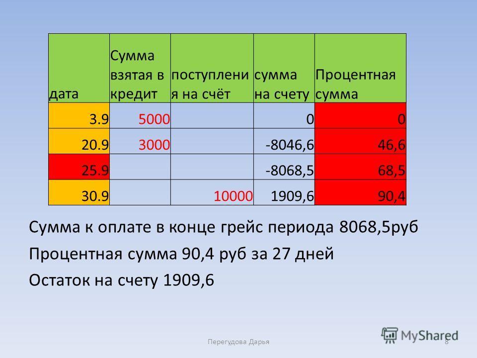 Сумма к оплате в конце грейс периода 8068,5руб Процентная сумма 90,4 руб за 27 дней Остаток на счету 1909,6 Перегудова Дарья8 дата Сумма взятая в кредит поступлени я на счёт сумма на счету Процентная сумма 3.95000 00 20.93000 -8046,646,6 25.9 -8068,5