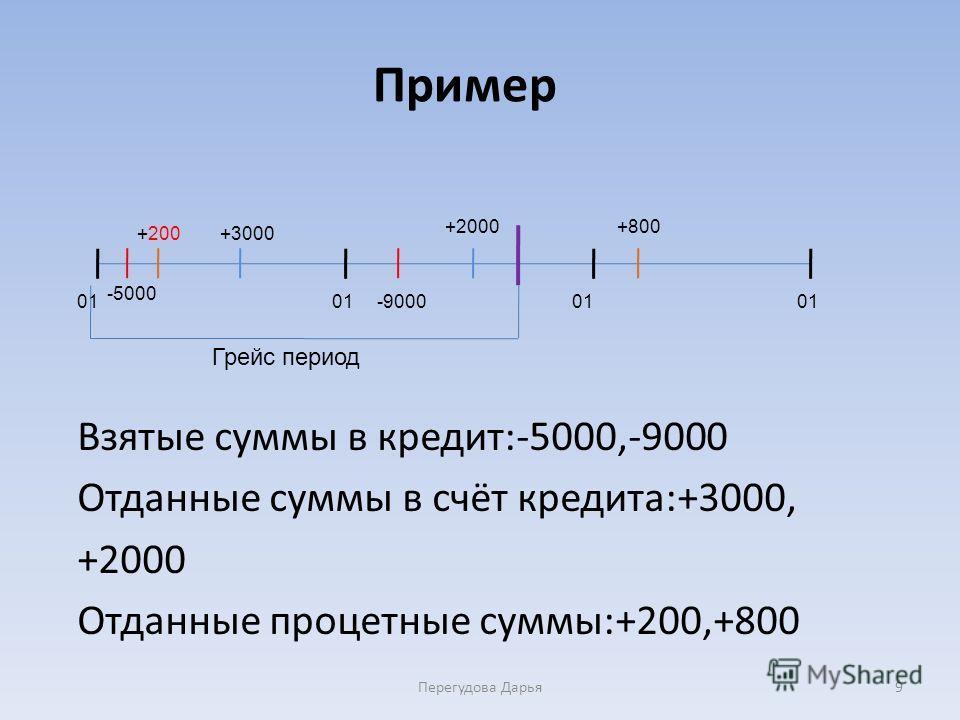 Пример Взятые суммы в кредит:-5000,-9000 Отданные суммы в счёт кредита:+3000, +2000 Отданные процетные суммы:+200,+800 Перегудова Дарья9 01 +800+2000 -9000 +3000+200 -5000 Грейс период