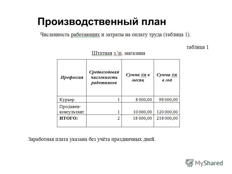 Производственный план