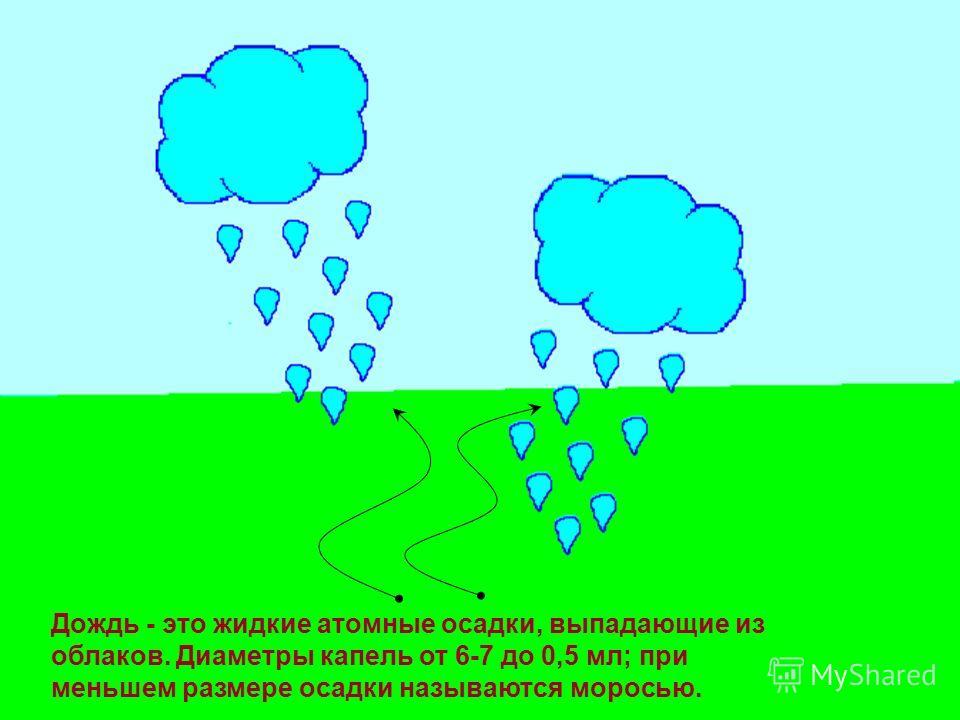 Дождь - это жидкие атомные осадки, выпадающие из облаков. Диаметры капель от 6-7 до 0,5 мл; при меньшем размере осадки называются моросью.