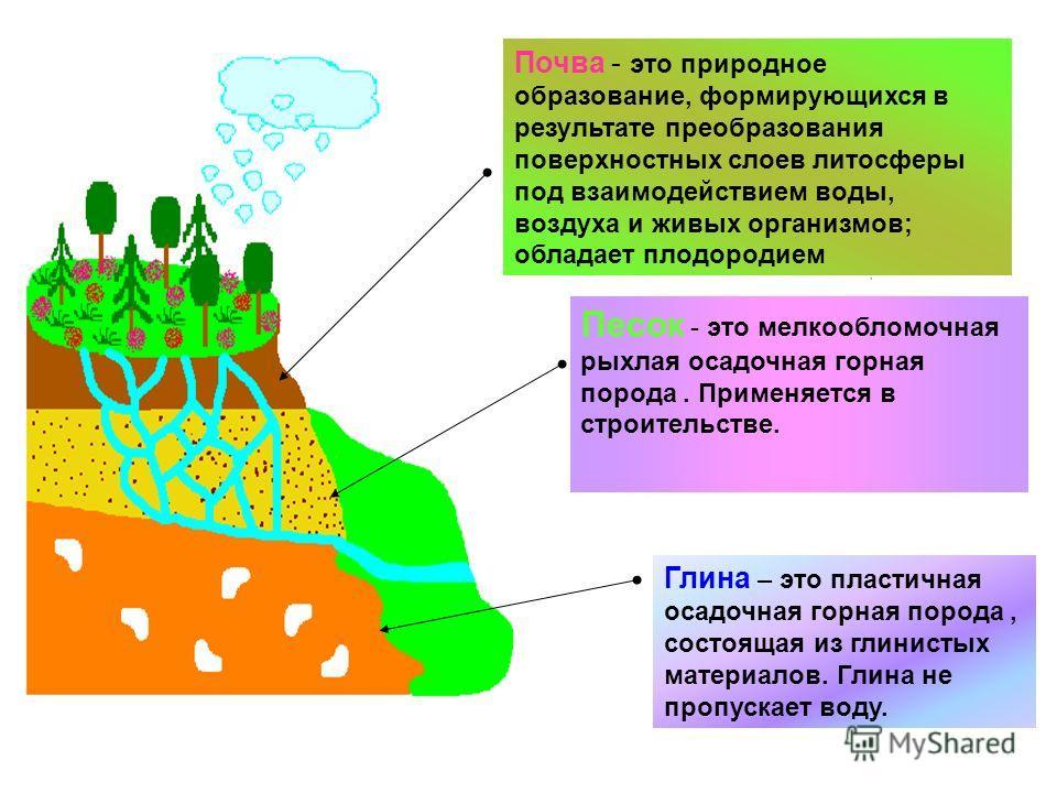 Почва - это природное образование, формирующихся в результате преобразования поверхностных слоев литосферы под взаимодействием воды, воздуха и живых организмов; обладает плодородием Песок - это мелкообломочная рыхлая осадочная горная порода. Применяе