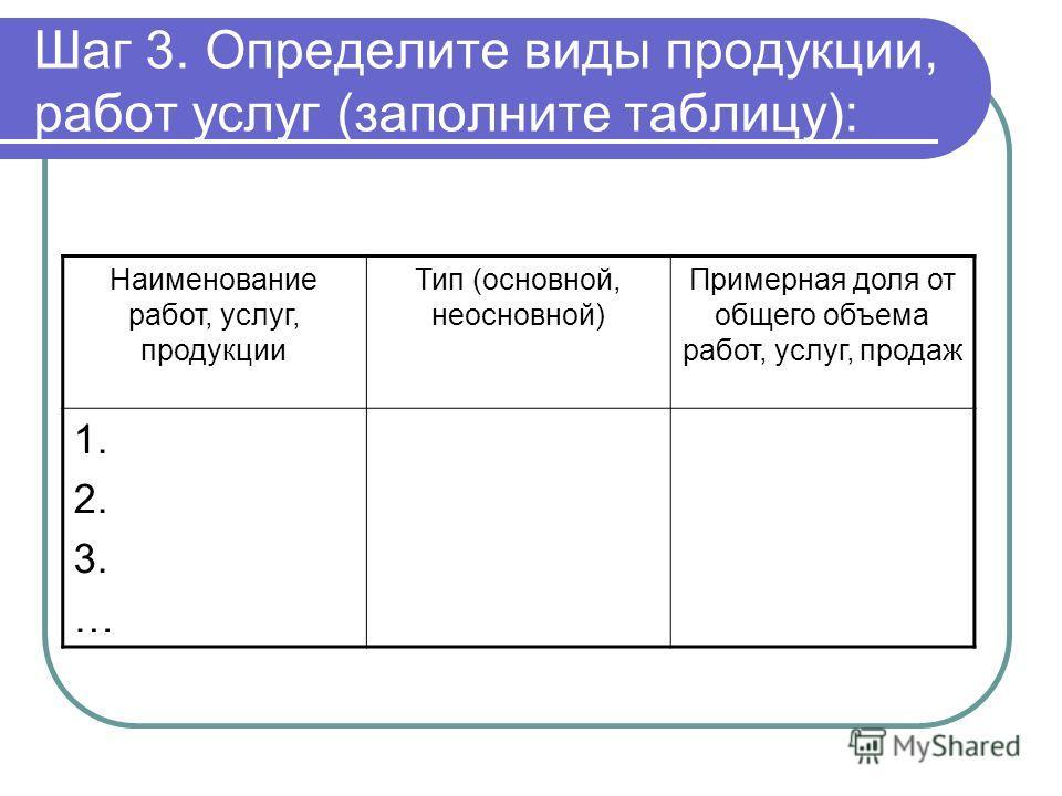 Шаг 3. Определите виды продукции, работ услуг (заполните таблицу): Наименование работ, услуг, продукции Тип (основной, неосновной) Примерная доля от общего объема работ, услуг, продаж 1. 2. 3. …