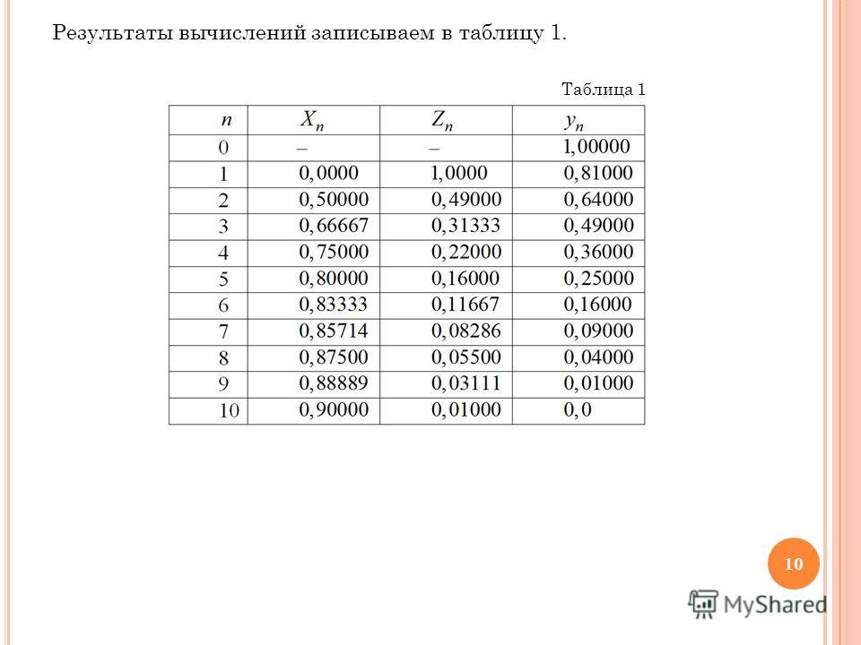 Результаты вычислений записываем в таблицу 1. Таблица 1 10