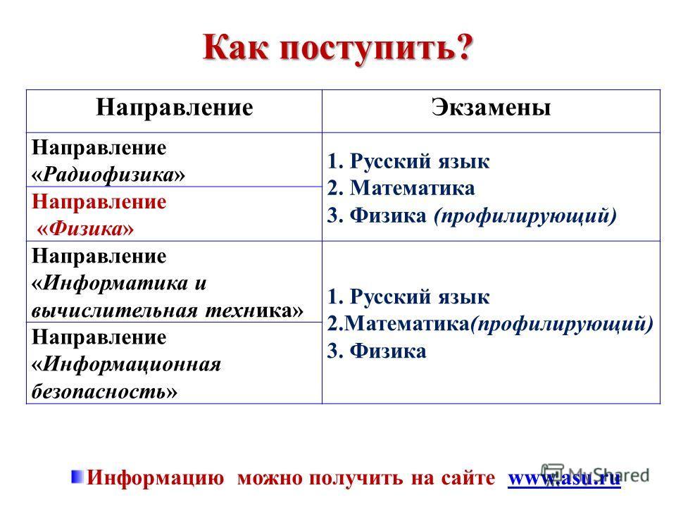 Как поступить? НаправлениеЭкзамены Направление «Радиофизика» 1. Русский язык 2. Математика 3. Физика (профилирующий) Направление «Физика» Направление «Информатика и вычислительная техника» 1. Русский язык 2.Математика(профилирующий) 3. Физика Направл