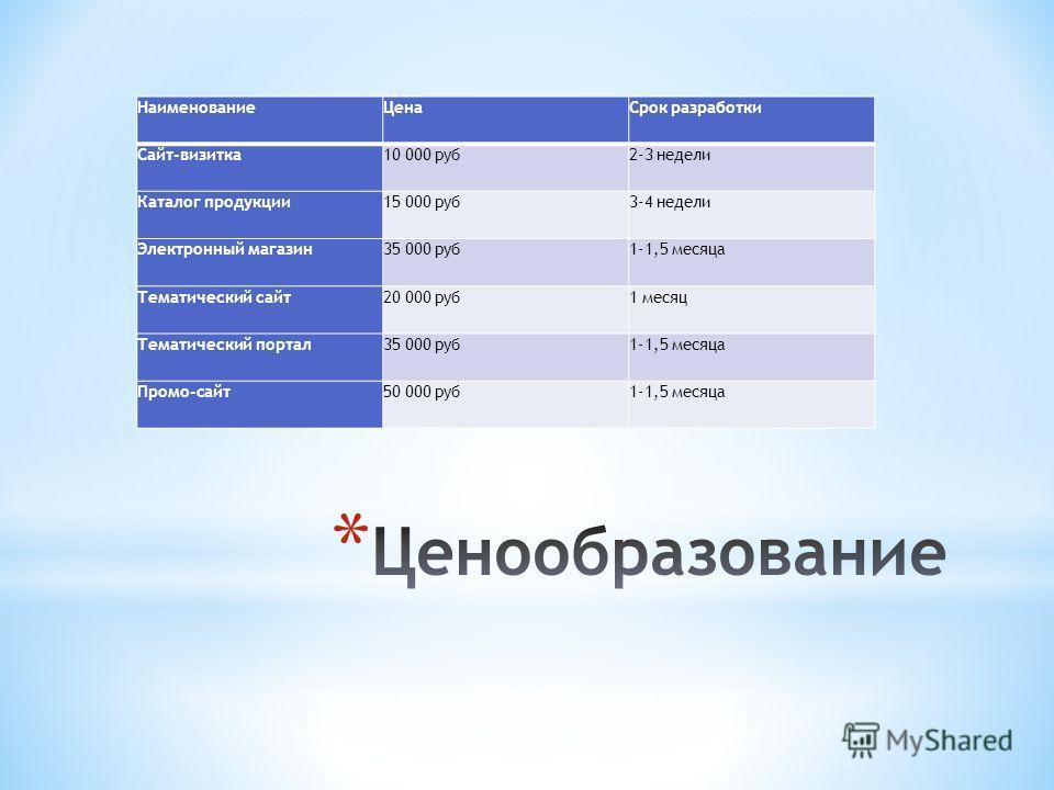 НаименованиеЦенаСрок разработки Сайт-визитка10 000 руб2-3 недели Каталог продукции15 000 руб3-4 недели Электронный магазин35 000 руб1-1,5 месяца Тематический сайт20 000 руб1 месяц Тематический портал35 000 руб1-1,5 месяца Промо-сайт50 000 руб1-1,5 ме