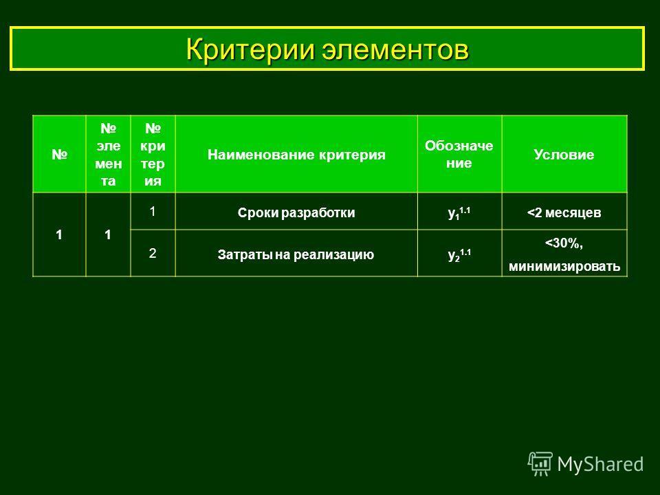 Критерии элементов эле мен та кри тер ия Наименование критерия Обозначе ние Условие 11 1 Сроки разработкиy 1 1.1