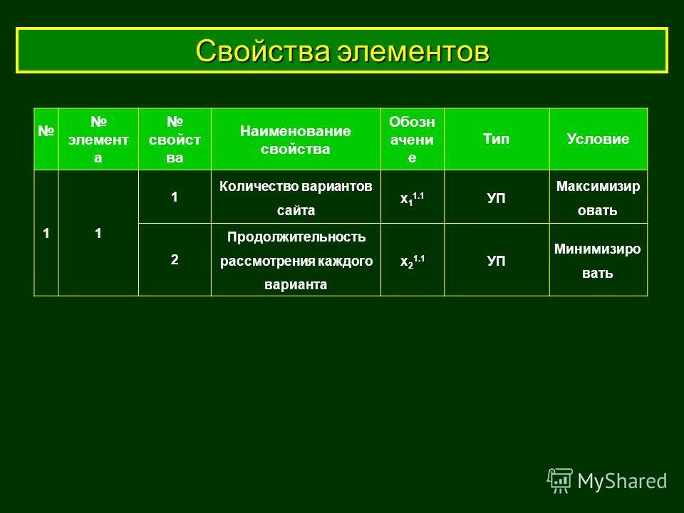 Свойства элементов элемент а свойст ва Наименование свойства Обозн ачени е ТипУсловие 11 1 Количество вариантов сайта x 1 1.1 УП Максимизир овать 2 Продолжительность рассмотрения каждого варианта x 2 1.1 УП Минимизиро вать