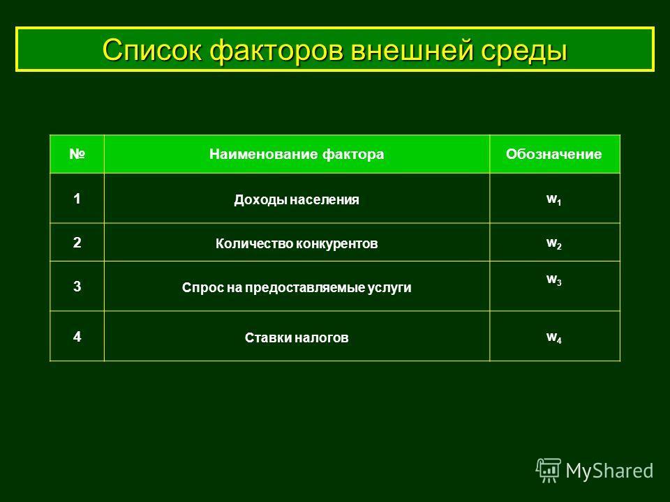 Список факторов внешней среды Наименование фактораОбозначение 1 Доходы населения w1w1 2 Количество конкурентов w2w2 3 Спрос на предоставляемые услуги w3w3 4 Ставки налогов w4w4