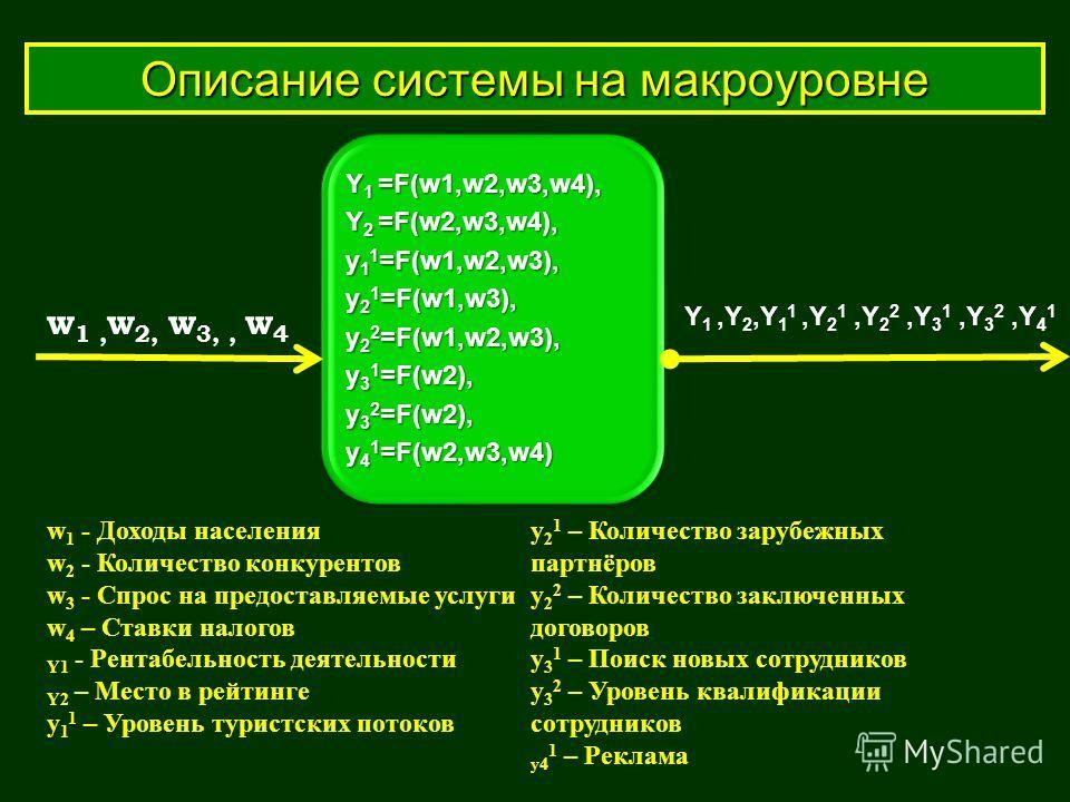 Описание системы на макроуровне Y1 =F(w1,w2,w3,w4), Y 2 =F(w2,w3,w4), y 1 1 =F(w1,w2,w3), y 2 1 =F(w1,w3), y 2 2 =F(w1,w2,w3), y 3 1 =F(w2), y 3 2 =F(w2), y 4 1 =F(w2,w3,w4) w 1, w 2, w 3,, w 4 Y 1,Y 2,Y 1 1,Y 2 1,Y 2 2,Y 3 1,Y 3 2,Y 4 1 w 1 - Доходы