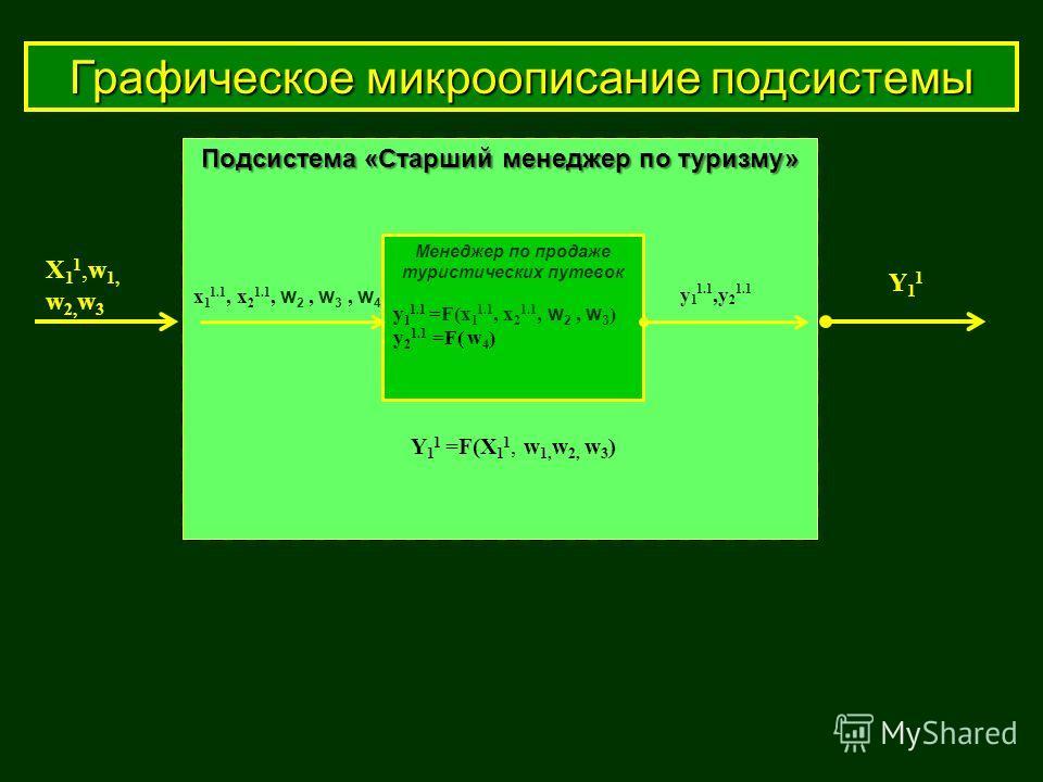 Графическое микроописание подсистемы Подсистема «Старший менеджер по туризму» Менеджер по продаже туристических путевок y 1 1.1 =F(x 1 1.1, x 2 1.1, w 2, w 3 ) y 2 1.1 =F( w 4 ) x 1 1.1, x 2 1.1, w 2, w 3, w 4 y 1 1.1,y 2 1.1 Y 1 1 =F(X 1 1, w 1, w 2