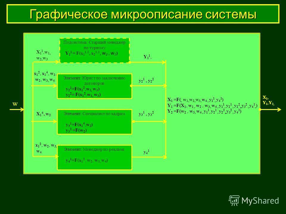 Подсистема: Старший менеджер по туризму Y 1 1 = F(x 1 1.1, x 2 1.1, w 2, w 3 ) X 1 1,w 1, w 2, w 3 Y11,Y11, x 1 2, x 1 4, w 1, w 2, w 3, w 4 x 1 2, w 2, w 3, w 4 y 3 1, y 3 2 y41y41 X 1 =F(, w 1, w 2, w 3, w 4, y 1 1, y 4 1 ) Y 1 =F(X 1, w 1, w 2, w