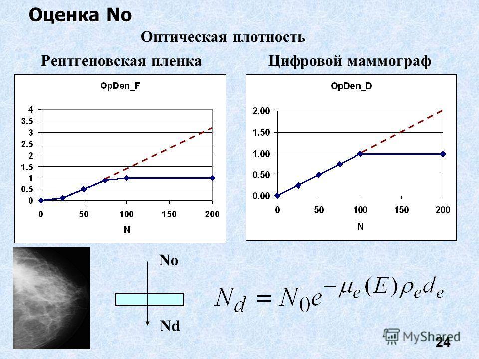 24 Рентгеновская пленкаЦифровой маммограф Оценка No No Nd Оптическая плотность