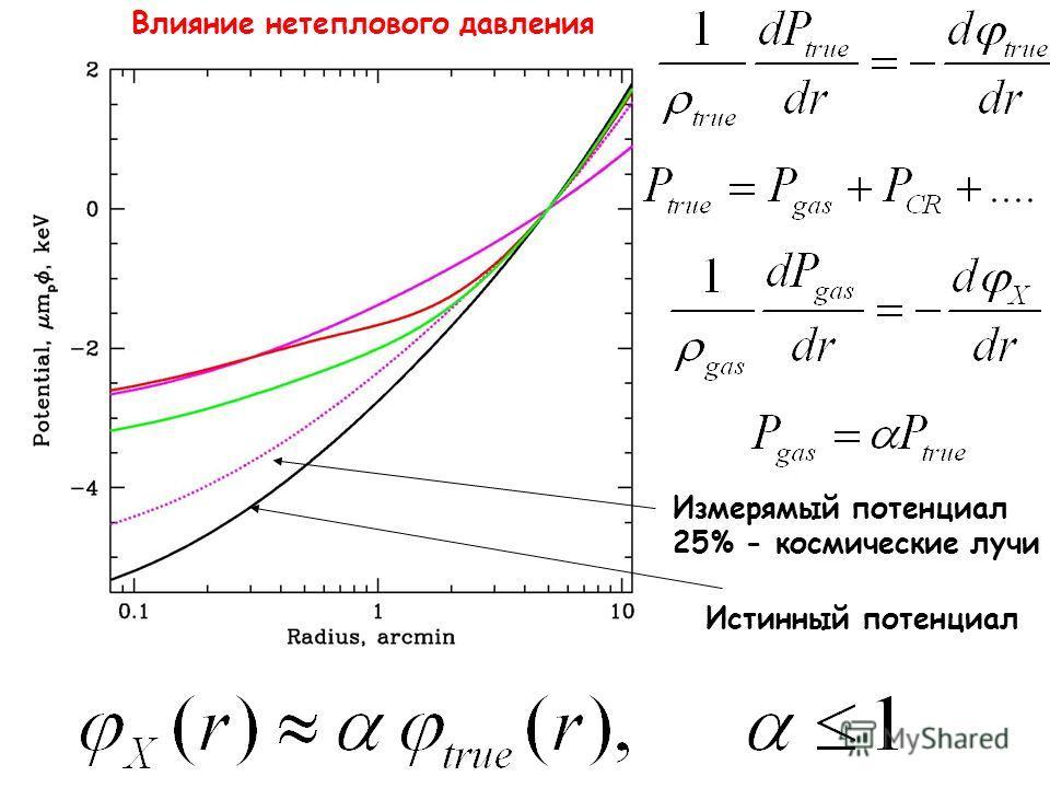 Истинный потенциал Измерямый потенциал 25% - космические лучи Влияние нетеплового давления