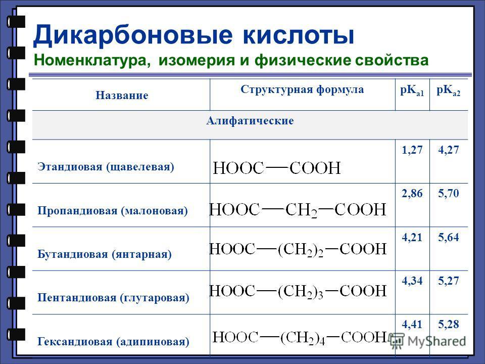 Дикарбоновые кислоты Номенклатура, изомерия и физические свойства Название Структурная формулаpK a1 pK a2 Алифатические Этандиовая (щавелевая) 1,274,27 Пропандиовая (малоновая) 2,865,70 Бутандиовая (янтарная) 4,215,64 Пентандиовая (глутаровая) 4,345,