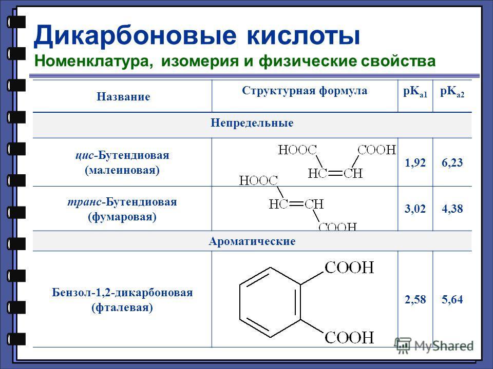 Дикарбоновые кислоты Номенклатура, изомерия и физические свойства Название Структурная формулаpK a1 pK a2 Непредельные цис-Бутендиовая (малеиновая) 1,926,23 транс-Бутендиовая (фумаровая) 3,024,38 Ароматические Бензол-1,2-дикарбоновая (фталевая) 2,585