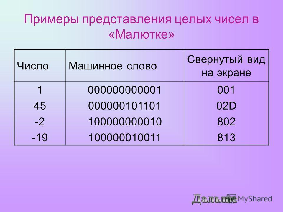 Примеры представления целых чисел в «Малютке» ЧислоМашинное слово Свернутый вид на экране 1 45 -2 -19 000000000001 000000101101 100000000010 100000010011 001 02D 802 813