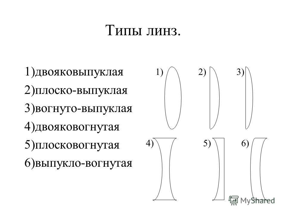 Линза – прозрачное тело, ограниченное двумя сферическими поверхностями. Г = Н/h – линейное увеличение оптической системы.( Это отношение размеров изображения к размерам предмета.) Н – размеры изображения, h- размеры предмета. а) Г > 1 - увеличенное и