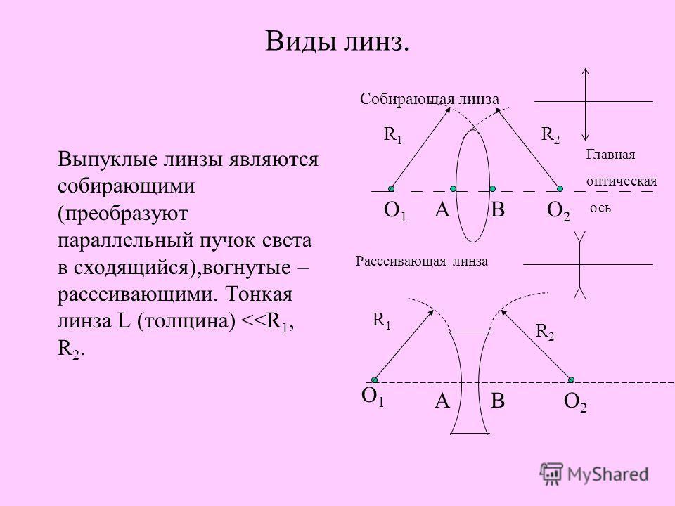 Типы линз. 1)двояковыпуклая 2)плоско-выпуклая 3)вогнуто-выпуклая 4)двояковогнутая 5)плосковогнутая 6)выпукло-вогнутая 1)2)3) 4)5)6)