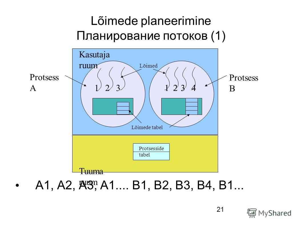 21 Lõimede planeerimine Планирование потоков (1) A1, A2, A3, A1.... B1, B2, B3, B4, B1... Protsesside tabel Lõimed Lõimede tabel Kasutaja ruum Tuuma ruum 123 Protsess A Protsess B 1234