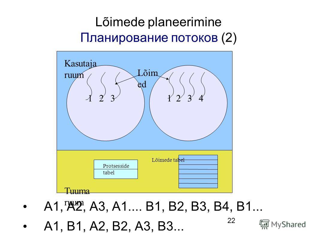 22 Lõimede planeerimine Планирование потоков (2) A1, A2, A3, A1.... B1, B2, B3, B4, B1... A1, B1, A2, B2, A3, B3... Protsesside tabel Lõim ed Kasutaja ruum Tuuma ruum Lõimede tabel 1231234