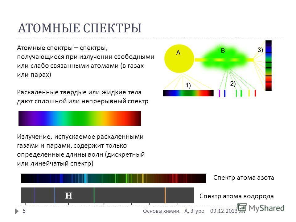 АТОМНЫЕ СПЕКТРЫ Атомные спектры – спектры, получающиеся при излучении свободными или слабо связанными атомами (в газах или парах) Раскаленные твердые или жидкие тела дают сплошной или непрерывный спектр Излучение, испускаемое раскаленными газами и па