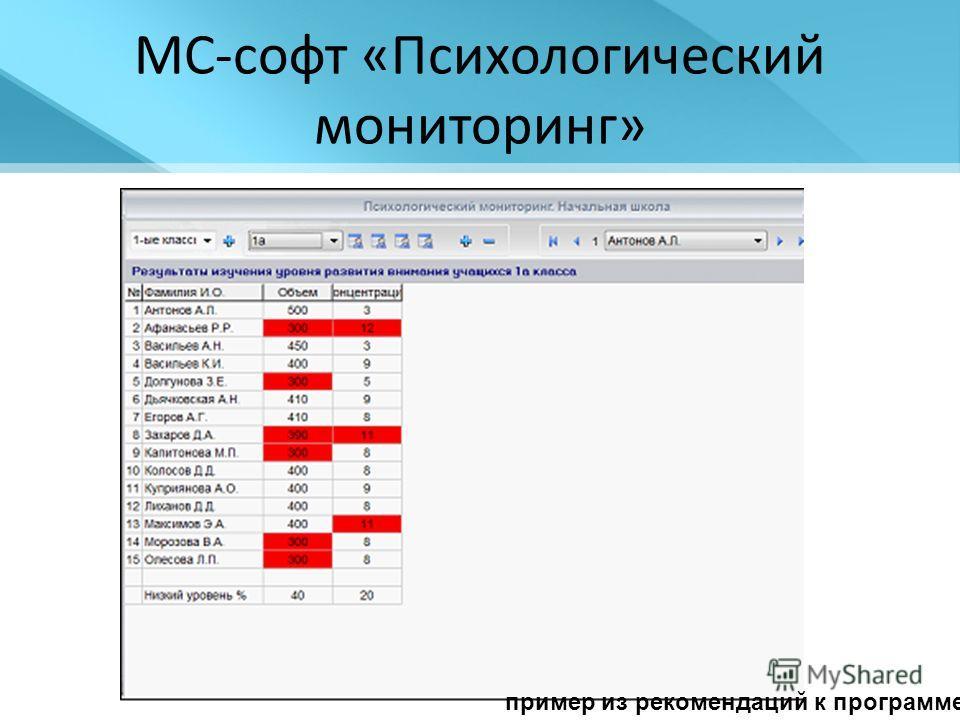 МС-софт «Психологический мониторинг» пример из рекомендаций к программе