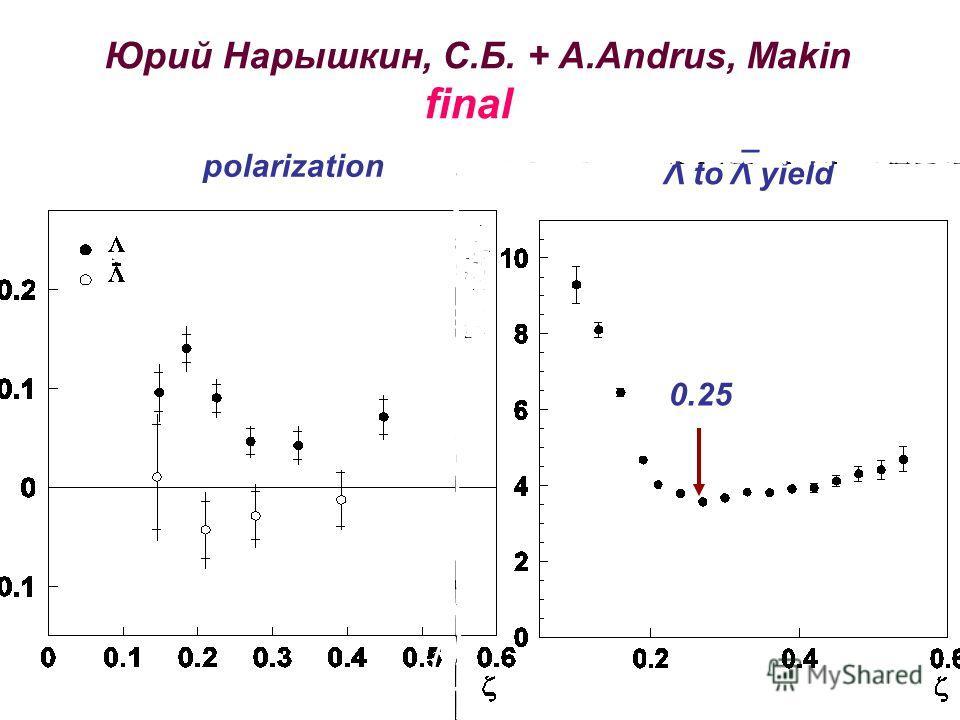 polarization Λ to Λ yield ¯ 0.25 Юрий Нарышкин, С.Б. + A.Andrus, Makin final
