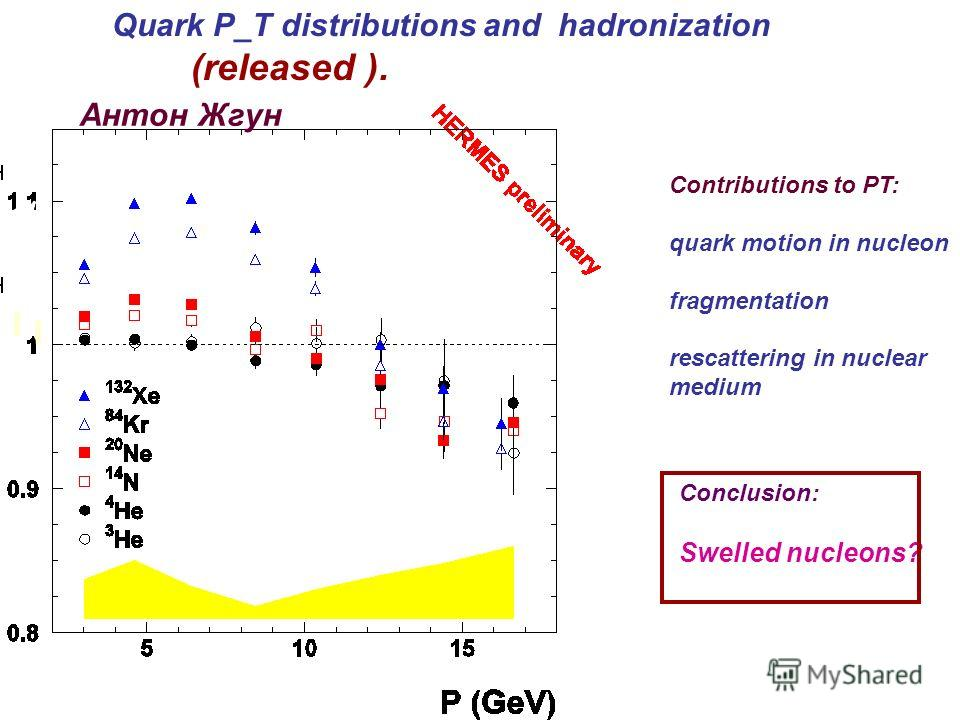 Quark P_T distributions and hadronization (released ). Антон Жгун Contributions to PT: quark motion in nucleon fragmentation rescattering in nuclear medium Conclusion: Swelled nucleons?