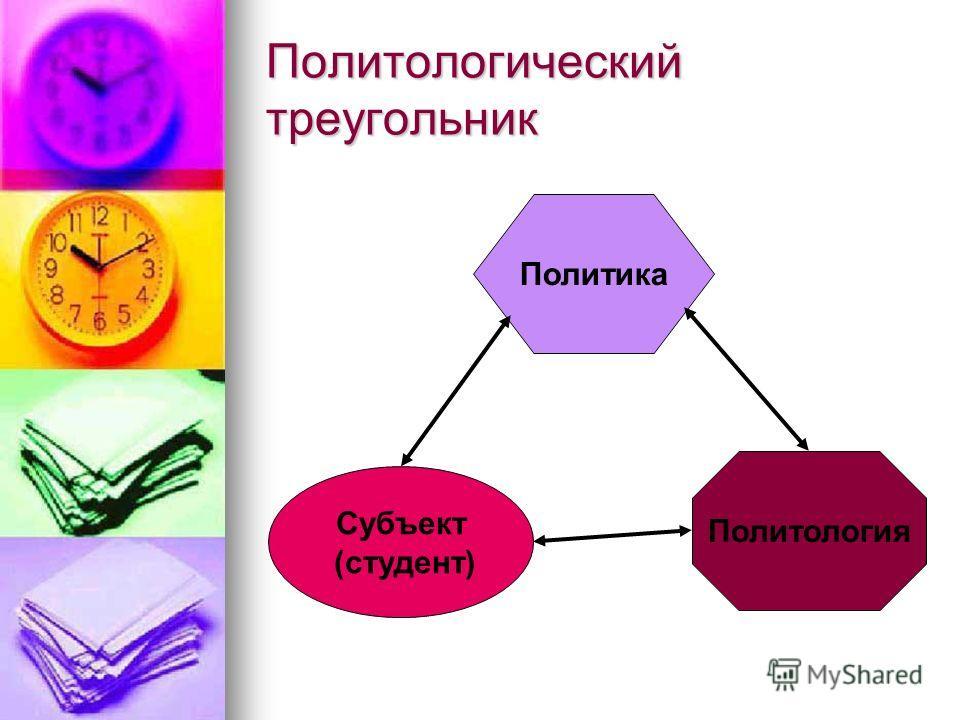 Политологический треугольник Политика Субъект (студент) Политология