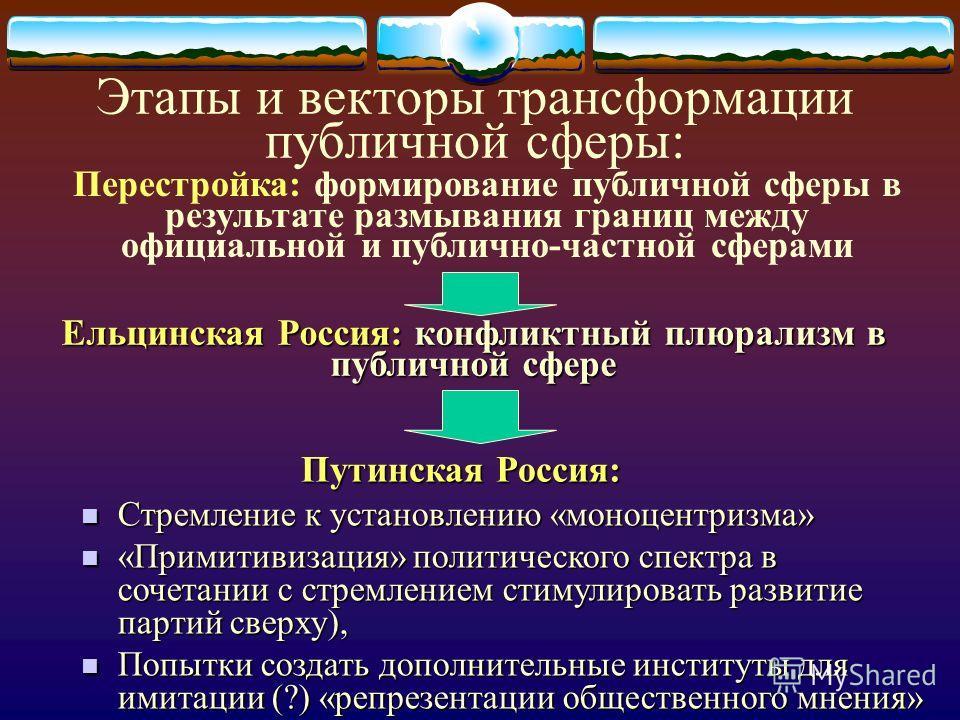Ельцинская Россия: конфликтный плюрализм в публичной сфере Этапы и векторы трансформации публичной сферы: Перестройка: формирование публичной сферы в результате размывания границ между официальной и публично-частной сферами Путинская Россия: Стремлен